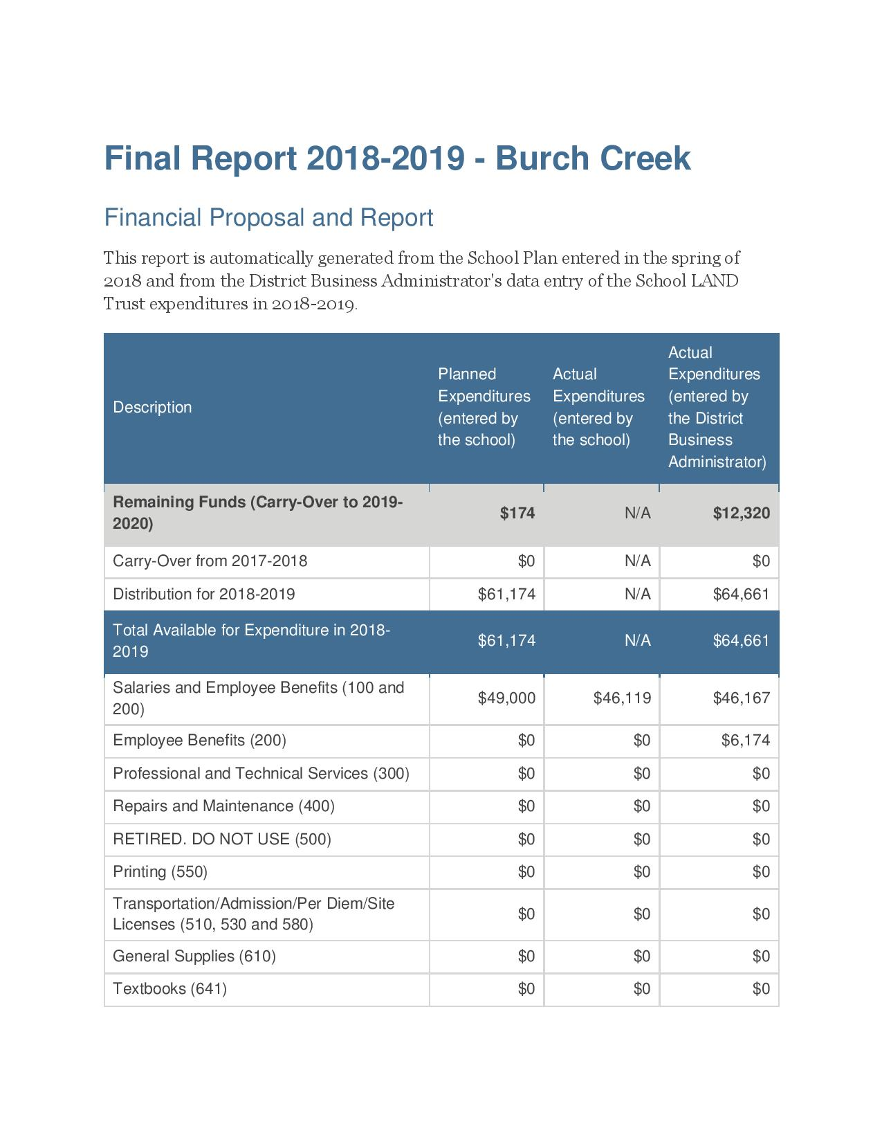 Final Trustlands Report 2018 2019 Burch Creek page 001